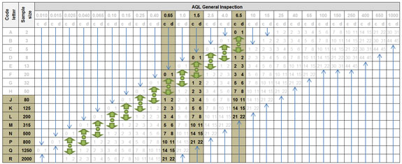 Table 2 -Single sample plans for normal inspection according DIN ISO 2859-1